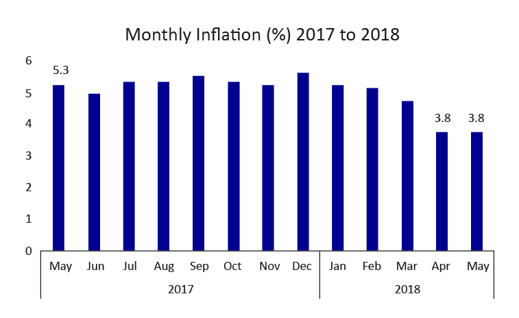 Monthly Inflation 01